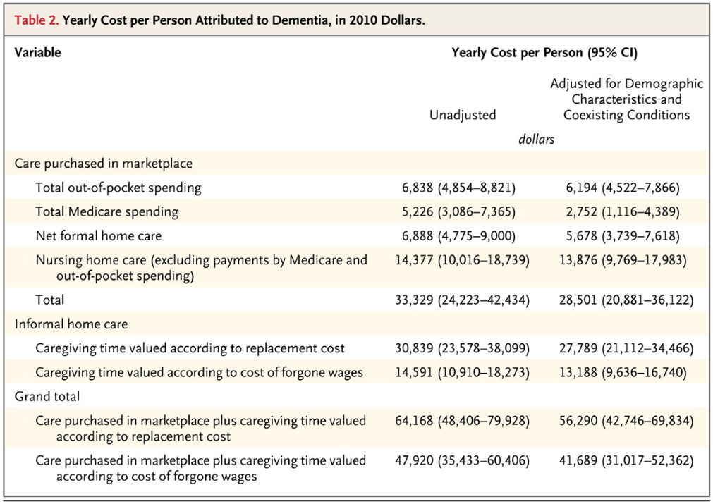 Source monetary costs of dementia in the united states hurd