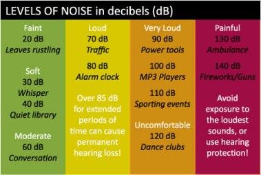 Noiselevel2