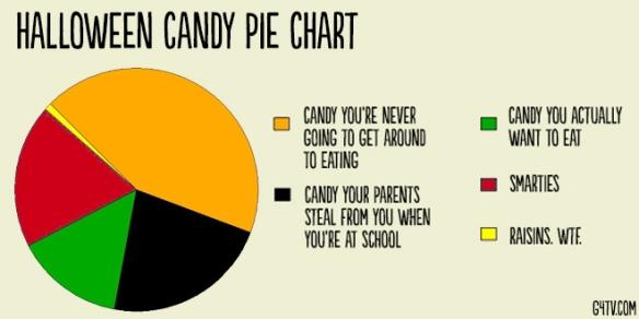 halloween-pie-chart