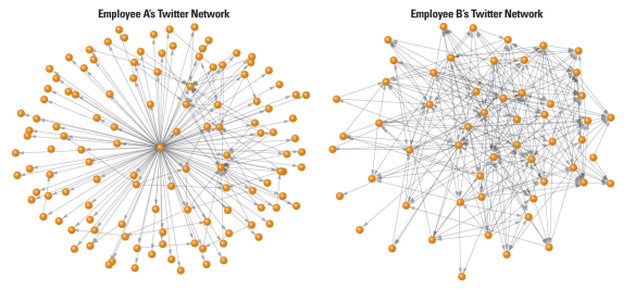 Loose-Twitter-Network-vs-Complex-Twitter-Network