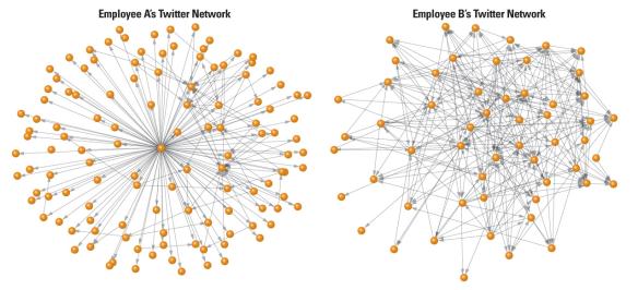 Loose-Twitter-Network-vs-Complex-Twitter-Network
