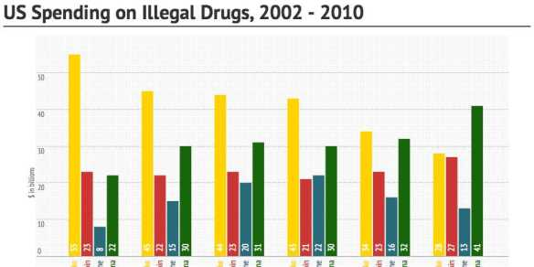 infographic-shows-the-illegal-drugs-americans-spend-the-most-money-on