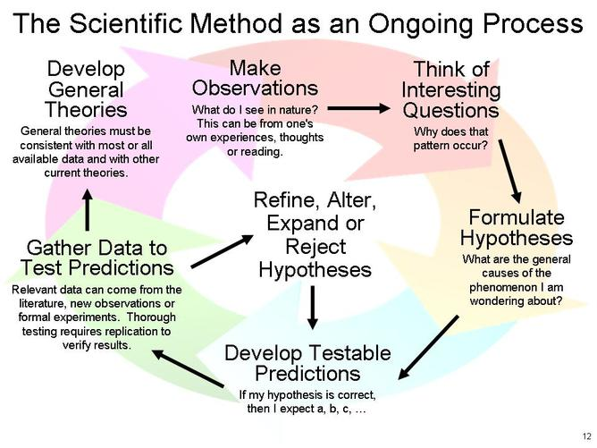 scientific-inquiry