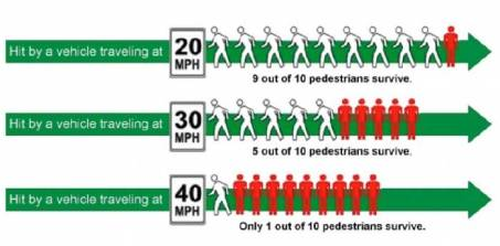 Pedestrian-Risk-by-Vehicle-Speed