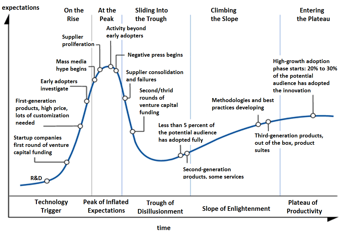 Hype-Cycle-General