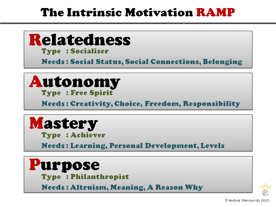 RAMP-Intrinsic-Motivation-RAMP
