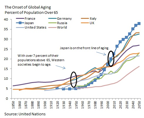 Aging-global