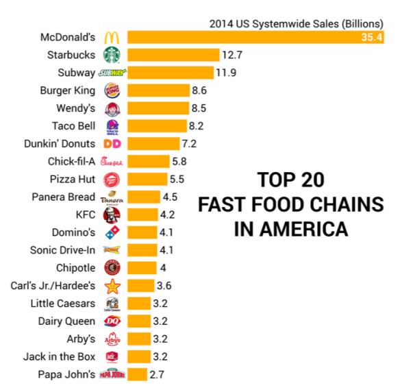 FastFood-Top-US