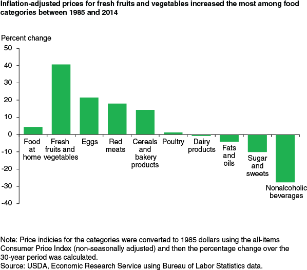food-prices-since 1985