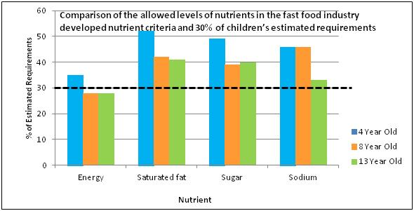 kids-fast-food-nutrition