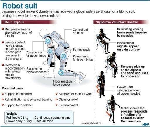 Robot-Cyberdyne's-suit-HAL5 Type B