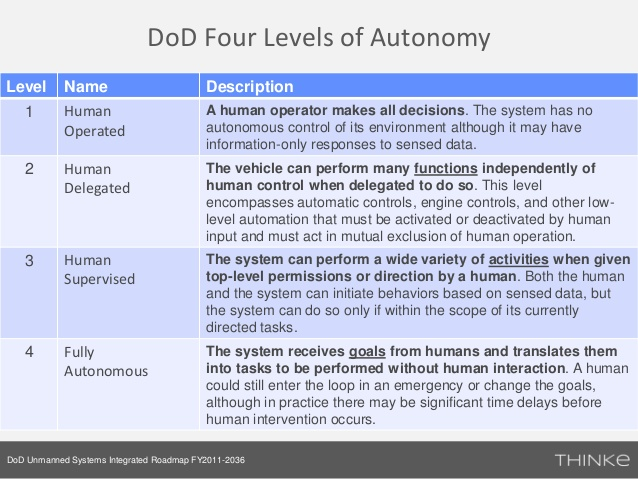 Robots-DoD-Levels of Autonomy