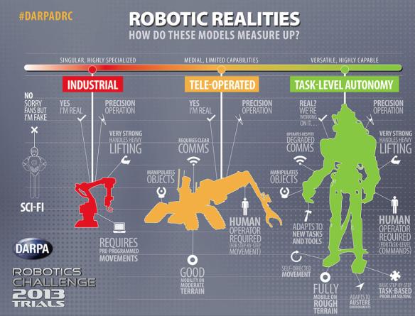 Robots-gradations of sophistication