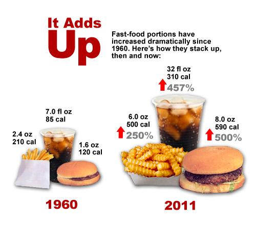 Fast food portion sizes essay