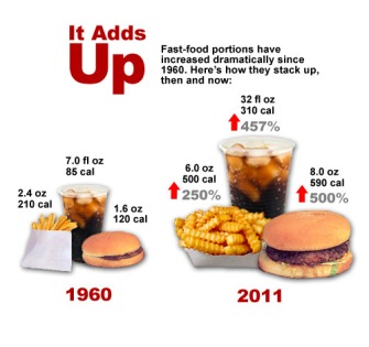 Up-sizing -Fast Food
