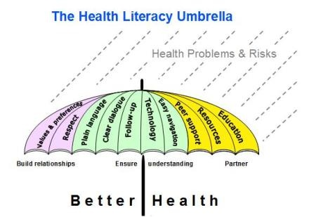 health-literacy-umbrella