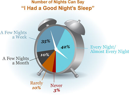 Sleep-A good night clock