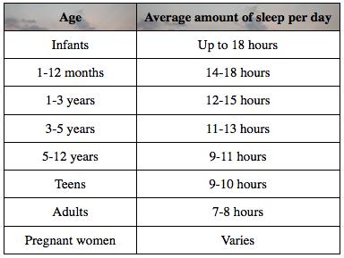 Sleep:Age