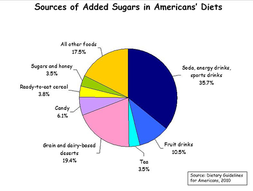 Sources-Sugar-American-Diets